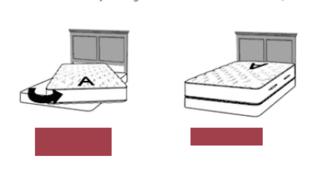 Mattress rotation guide- themattressexpert